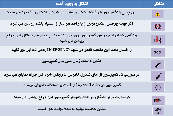 جدول نشانه ها