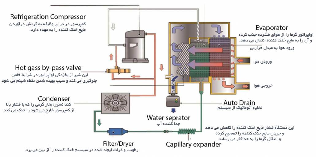 dryer-part